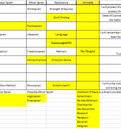 ob comprehensive surgebinding chart stormlight archive 17th5a1449a9274ca stormlightchart thumb png d89032245da83a23ace3263a72ec73f5 png stormlight pdf [ 1881 x 486 Pixel ]