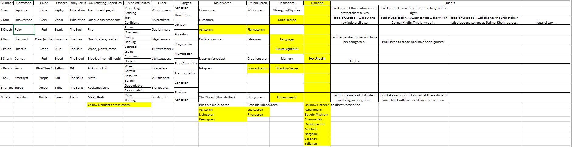 hight resolution of ob comprehensive surgebinding chart stormlight archive 17th5a1449a9274ca stormlightchart thumb png d89032245da83a23ace3263a72ec73f5 png stormlight pdf