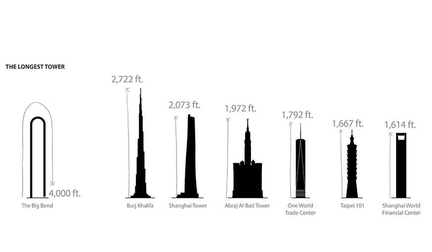Pas la plus haute tour du monde, mais la plus longue, en