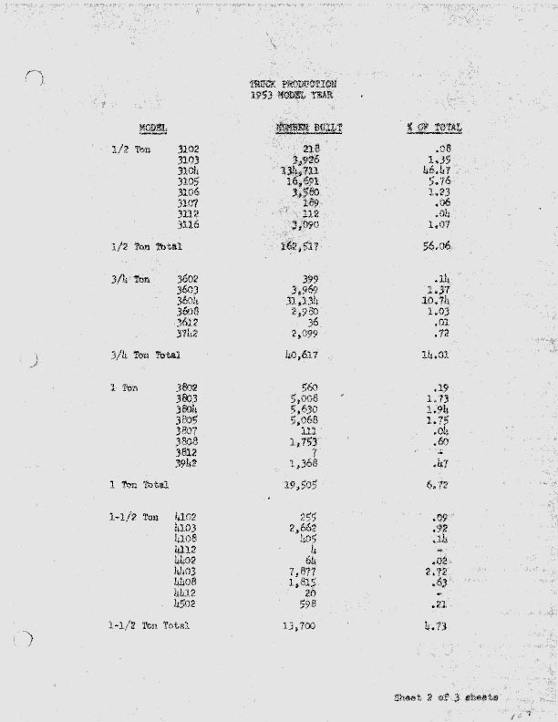 1953 Production Numbers