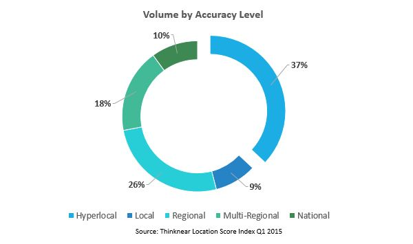 Volume by Accuracy Mobile Thinknear Location Score Index Q1 2015
