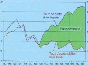 financiarisation de l'économie graphique