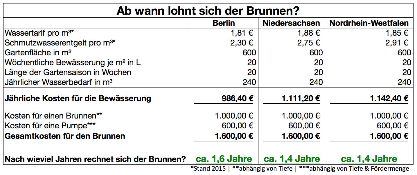 Wasserkosten Mit Eigenem Brunnen Sparen | 1A-Pumpen.De
