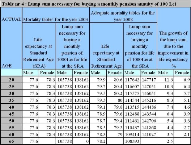 Tsp Annuity Rate