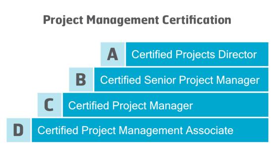 The International Project Management Association (IPMA)