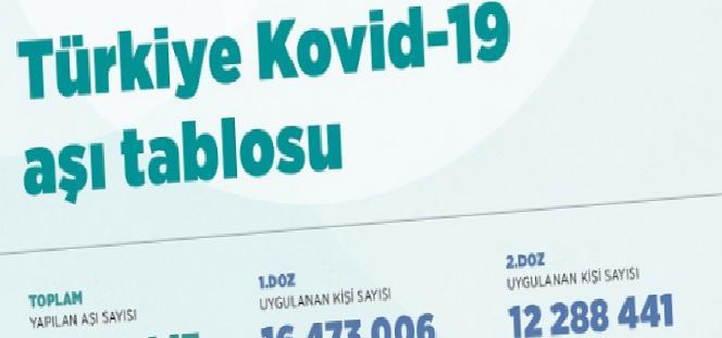 turkiye kovid 19 asi tablosu iste il il asilamada son durum 0 twpyOfbF