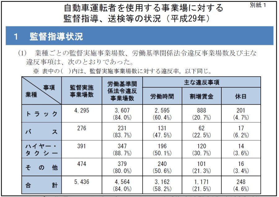 厚生労働省:自動車運転者を使用する事業場に対する監督指導、送検等の状況(平成29年)