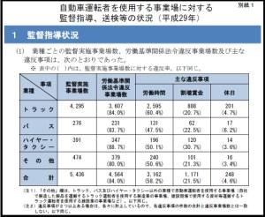 厚生労働省.自動車運転者を使用する事業場に対する監督指導、送検等の状況(平成29年)