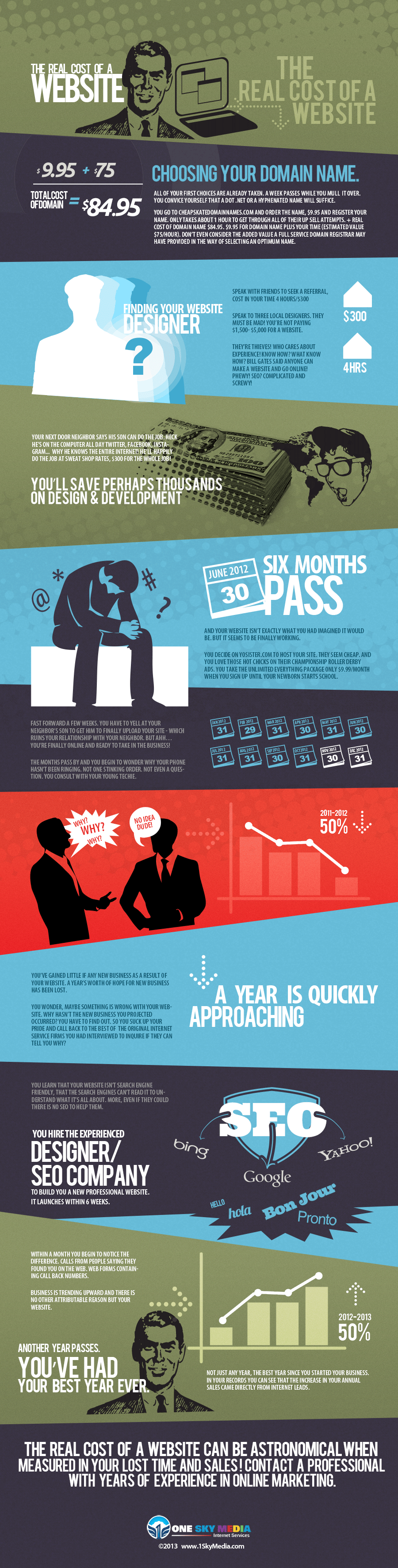 The real cost of a website design infographic.