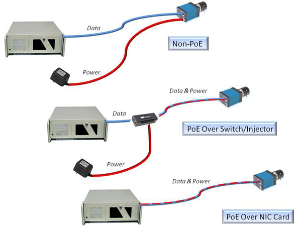 Cat5 Wall Schematic Wiring Diagram Power Over Ethernet Poe What Is Poe Cameras With Poe