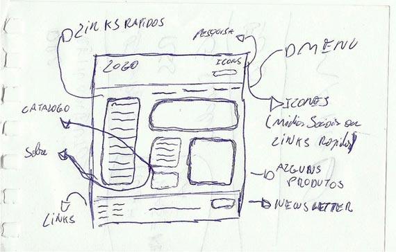 Website Planning & Developing Your Website Blueprint