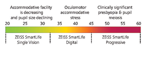 Function of Zeiss Smartlife Lenses with aging effect