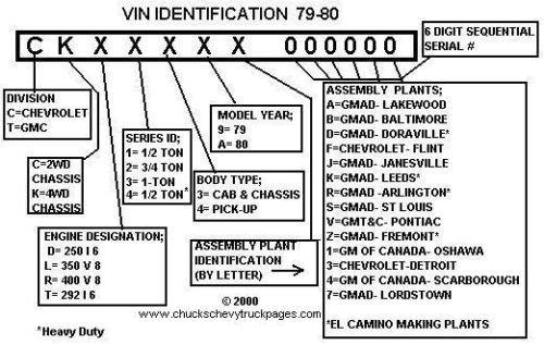 1957 chevy truck vin decoder autos weblog