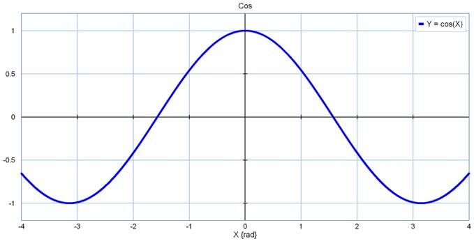 block diagram to signal flow graph 2009 toyota corolla audio wiring 20-sim webhelp > language reference functions trigonometric cos
