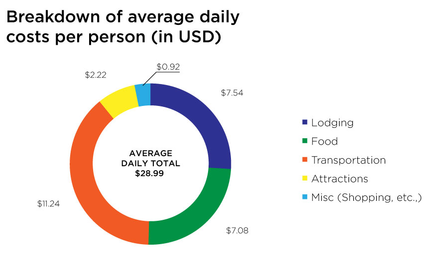 Sri Lanka Daily costs