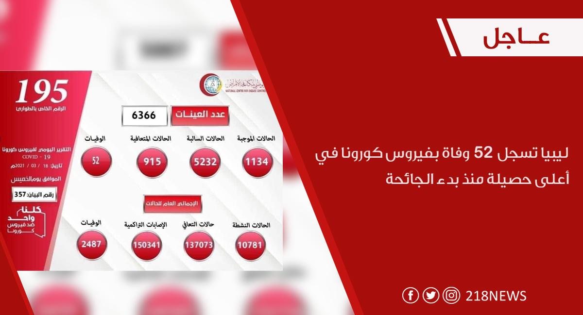 ليبيا تسجل أعلى حصيلة وفيات بكورونا