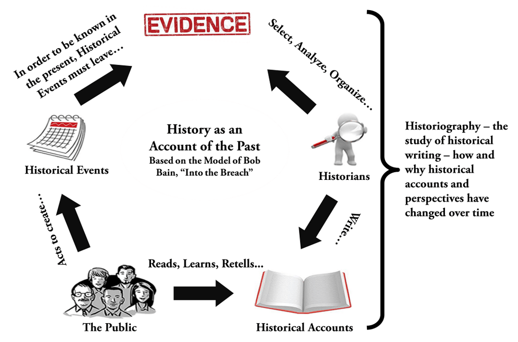 Historiography for the Secondary Social Studies Classroom