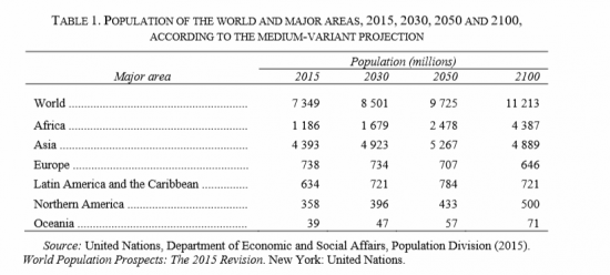 https://i0.wp.com/www.21stcentech.com/wp-content/uploads/2015/08/UN-DESA-World-Population-Table-1-e1439582069476.png