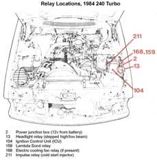 1994 dodge dakota ignition switch wiring diagram ford 9n 12v dave s volvo page relays 1984 240 turbo