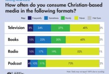 Photo of The Kinds Of Christian Media Americans Are Most Likely To Consume