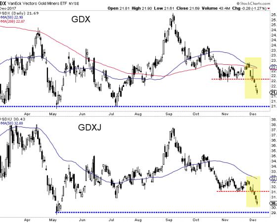 24hGold - Gold Stocks Break, G...