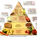 Dash diet the best overall diet of 2012