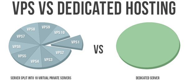 Vps vs Dedicated