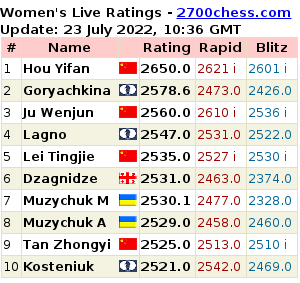 2700chess.com for more details and full list