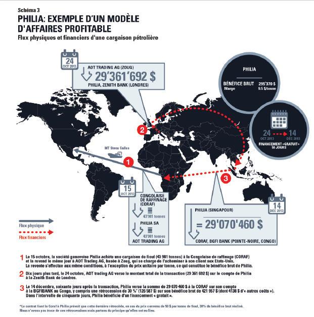 Modèle d'affaire de la société Philia S.A à qui la société congolaise Coraf vend en exclusivité le pétrole raffiné en tout opacité | Source : DB