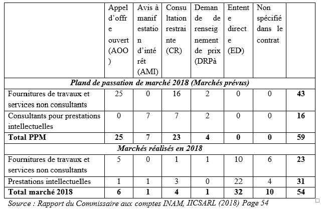 Tableau 18 Situation des marchés prévus dans le PPM validé par le DNCMP Magouille à l'INAM: le pot aux roses enfin découvert !