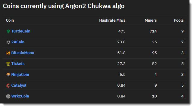 Argon2 Coin List