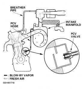 2001 Honda Civic Pcv Valve: Where Does the Pcv Valve Go on