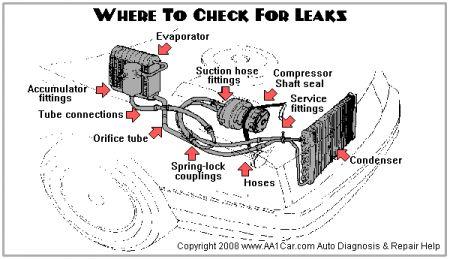 1993 Chevy Silverado Can't Find Freon Leak: I Recently Had
