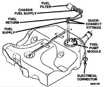 Fuel Pump and Fuel Filter: Where Is the Fuel Filter and