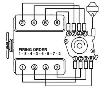 1998 Chevy Silverado Spark Plug Wires: Which Spark Plug