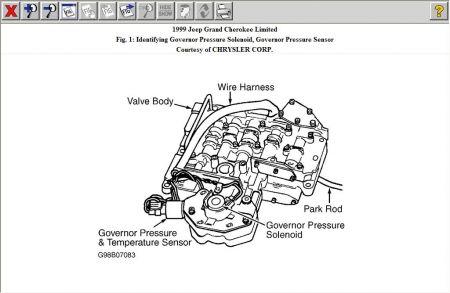 1999 Jeep Cherokee: Transmission Problem 1999 Jeep