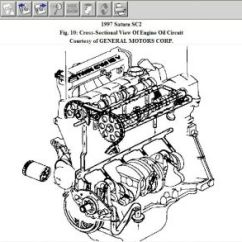 1997 Saturn Sc1 Engine Diagram Ignition System Troubleshooting Wiring 98 Sl2 Great Installation Of 1996 Simple Diagrams Rh 10 2 Zahnaerztin Carstens De 1999