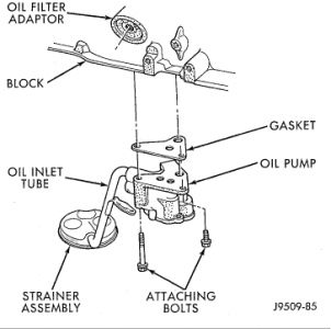 Service manual [1997 Jeep Wrangler Oil Pressure Engine