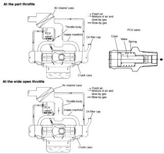 2000 Subaru Forester: Where Is the Pvc Valve Located, I