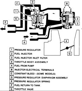 1991 Cadillac Brougham Fuel Pressure Regulator Location