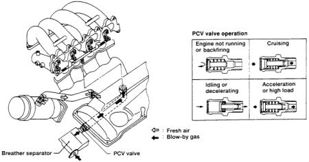 1994 Nissan Altima Distributor Replacement: Electrical