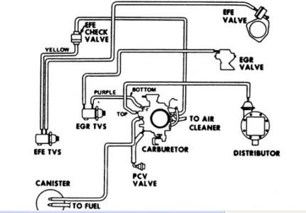 1977 Chevy Caprice Vacum Lines Connections to and From Carb