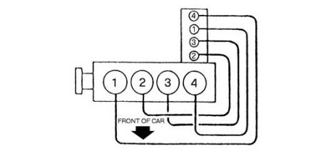 1988 Chevy Cavalier Firing Order: What Is the Firing Order
