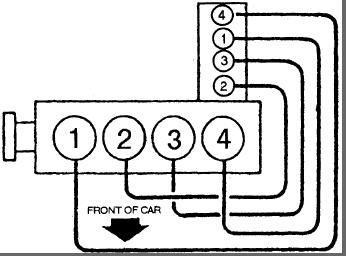 1990 Chevy Corsica Firing Order: Engine Performance