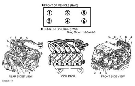 1995 Pontiac Grand Prix Fireing Order on My Car