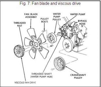1996 Jeep Cherokee Fan Pully: Engine Mechanical Problem