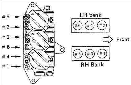 1995 Isuzu Rodeo Question Firing Order: Engine Mechanical