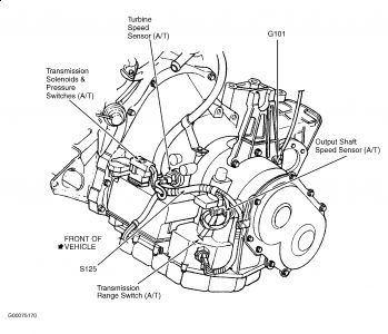 1999 Dodge Stratus Sped Sensor: Transmission Problem 1999