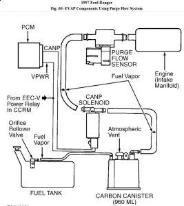 1997 Ford Ranger Check Engine Light: When the Check Engine Light