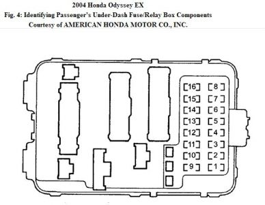2004 Honda odyssey fuse box location